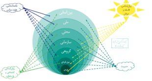 نقش سطوح تحلیل در برخورد با پدیده ها